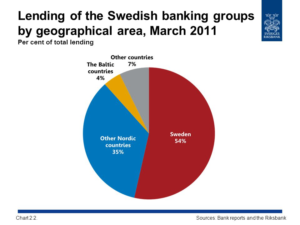 Lending of the Swedish banking groups by geographical area, March 2011 Per cent of total lending