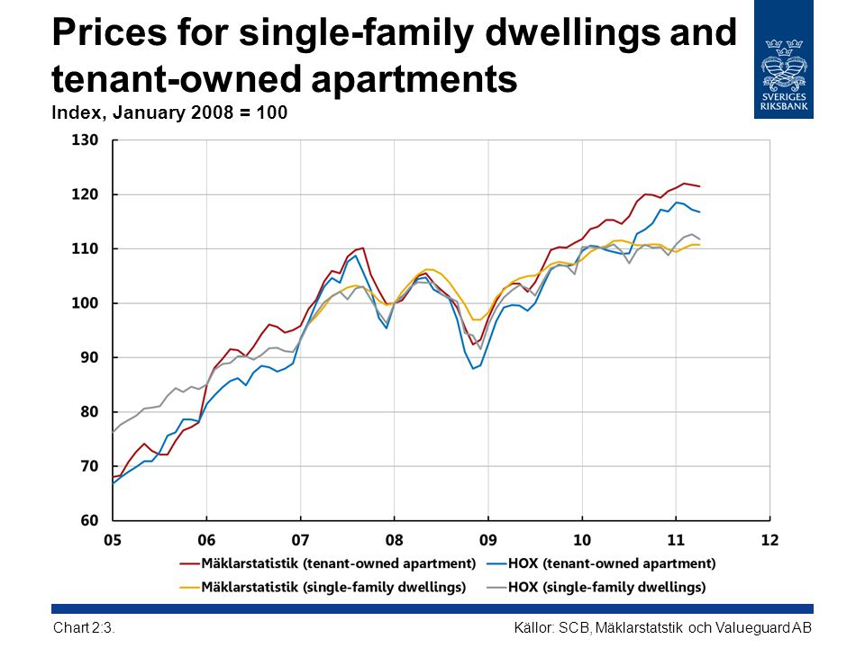 Prices for single-family dwellings and tenant-owned apartments Index, January 2008 = 100
