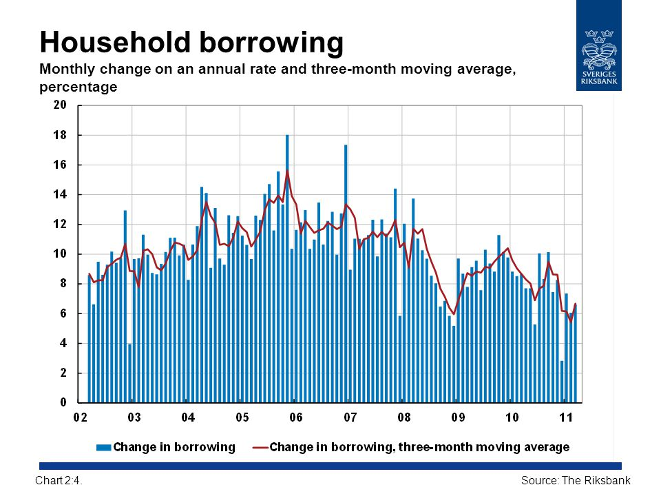 Household borrowing Monthly change on an annual rate and three-month moving average, percentage