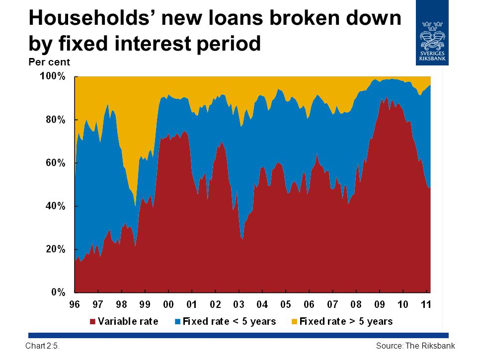 Households' new loans broken down by fixed interest period Per cent