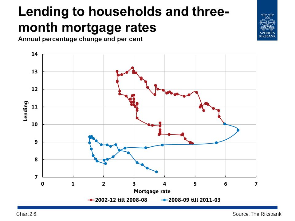 Lending to households and three-month mortgage rates Annual percentage change and per cent