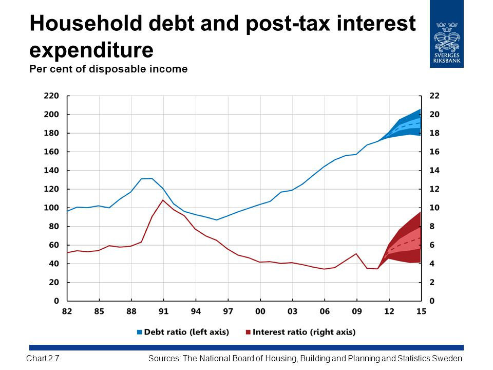 Household debt and post-tax interest expenditure Per cent of disposable income