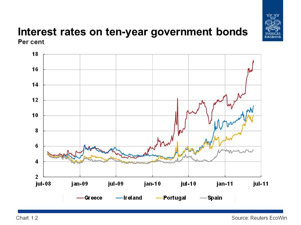 Interest rates on ten-year government bonds Per cent
