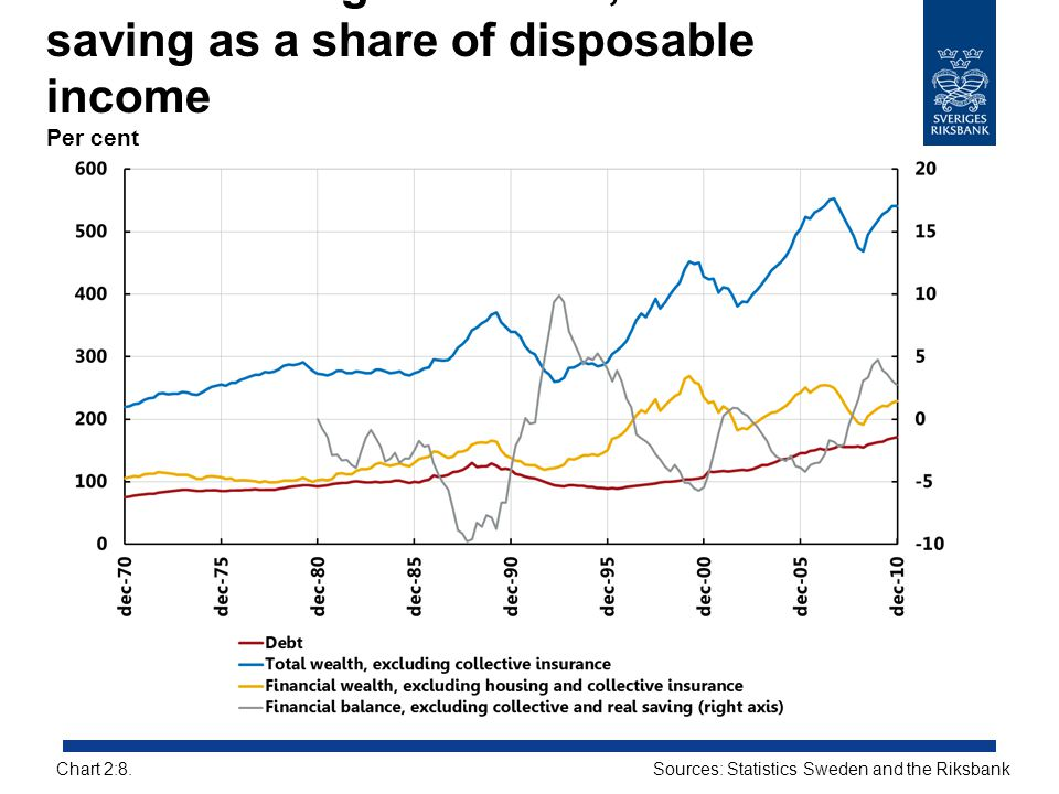 Households' gross debts, assets and saving as a share of disposable income Per cent