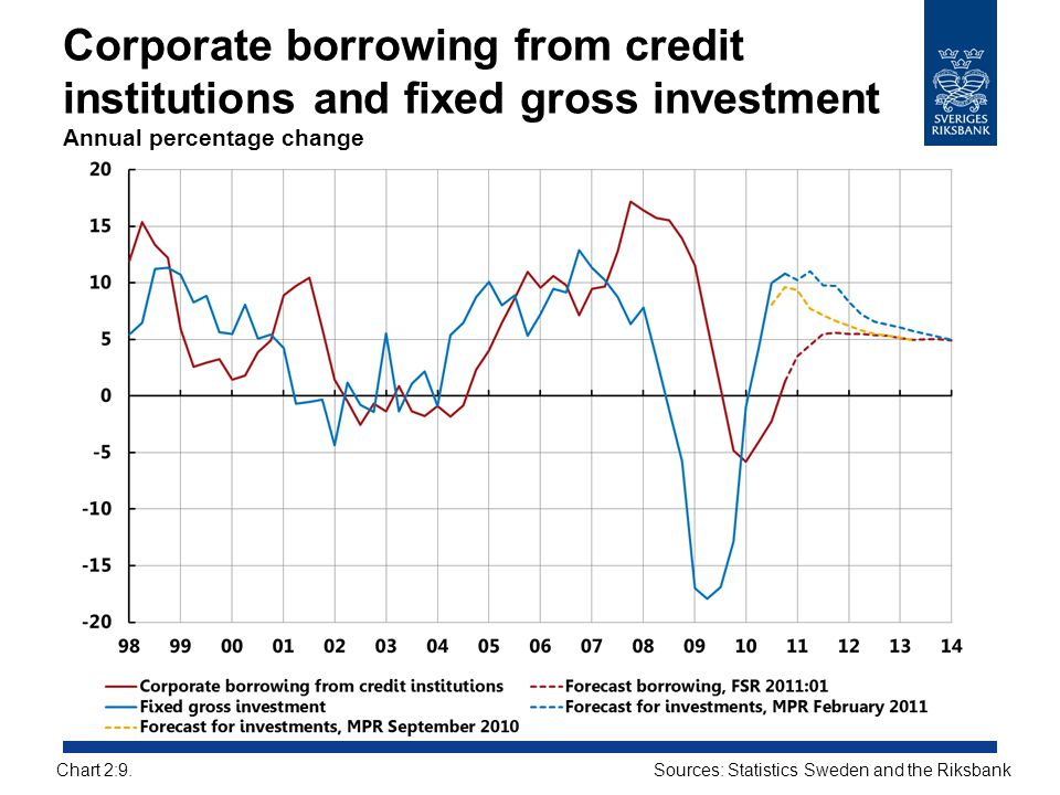 Corporate borrowing from credit institutions and fixed gross investment Annual percentage change