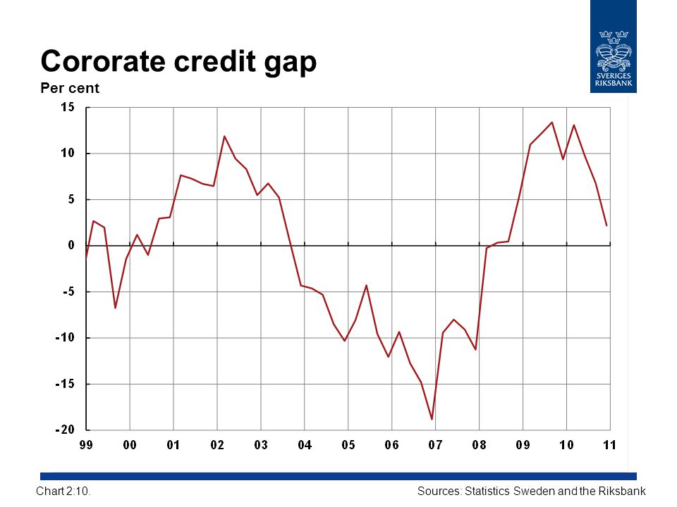 Cororate credit gap Per cent