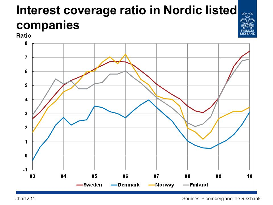 Interest coverage ratio in Nordic listed companies Ratio