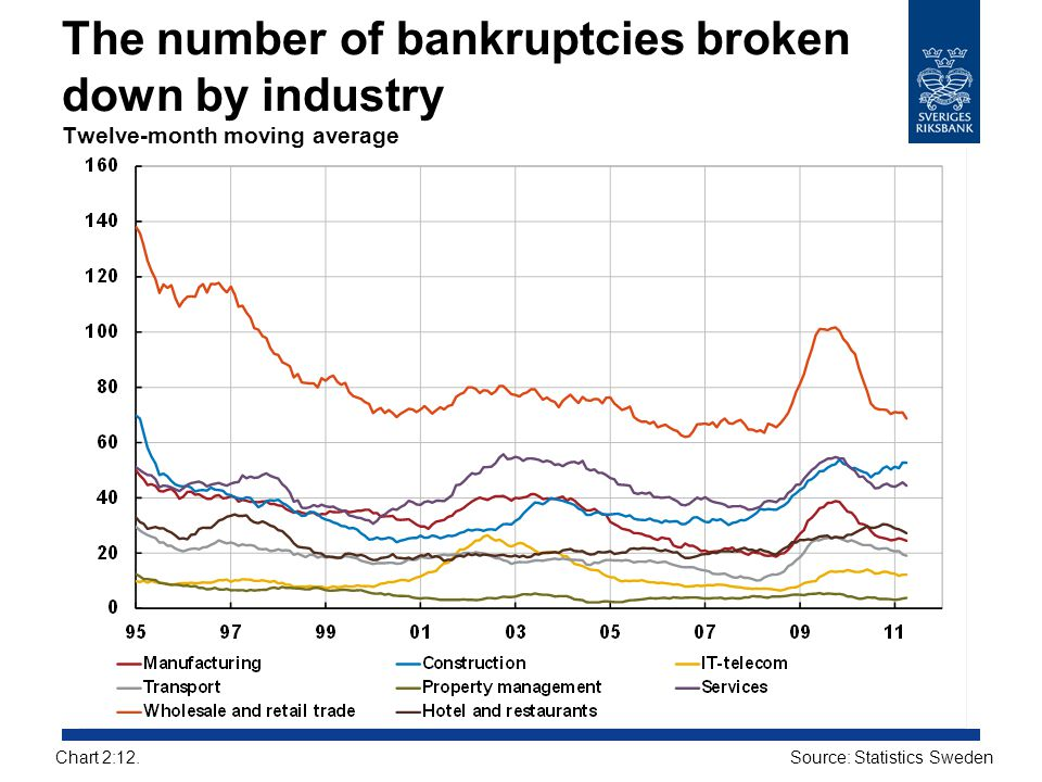 The number of bankruptcies broken down by industry Twelve-month moving average