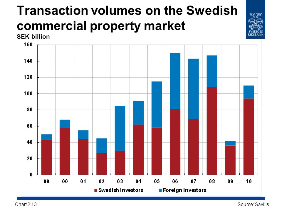 Transaction volumes on the Swedish commercial property market SEK billion