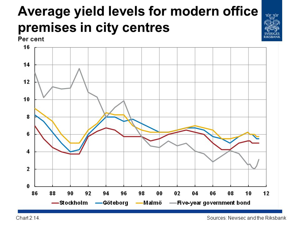Average yield levels for modern office premises in city centres Per cent