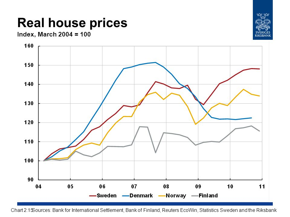 Real house prices Index, March 2004 = 100