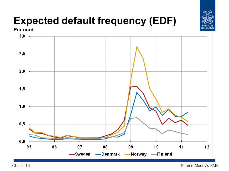 Expected default frequency (EDF) Per cent