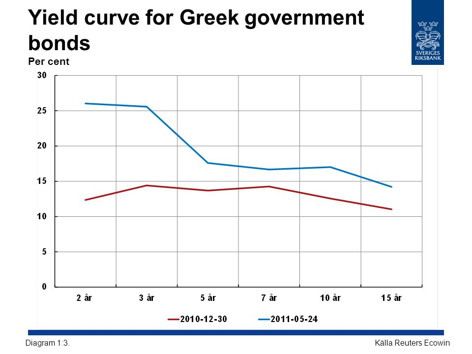 Yield curve for Greek government bonds Per cent