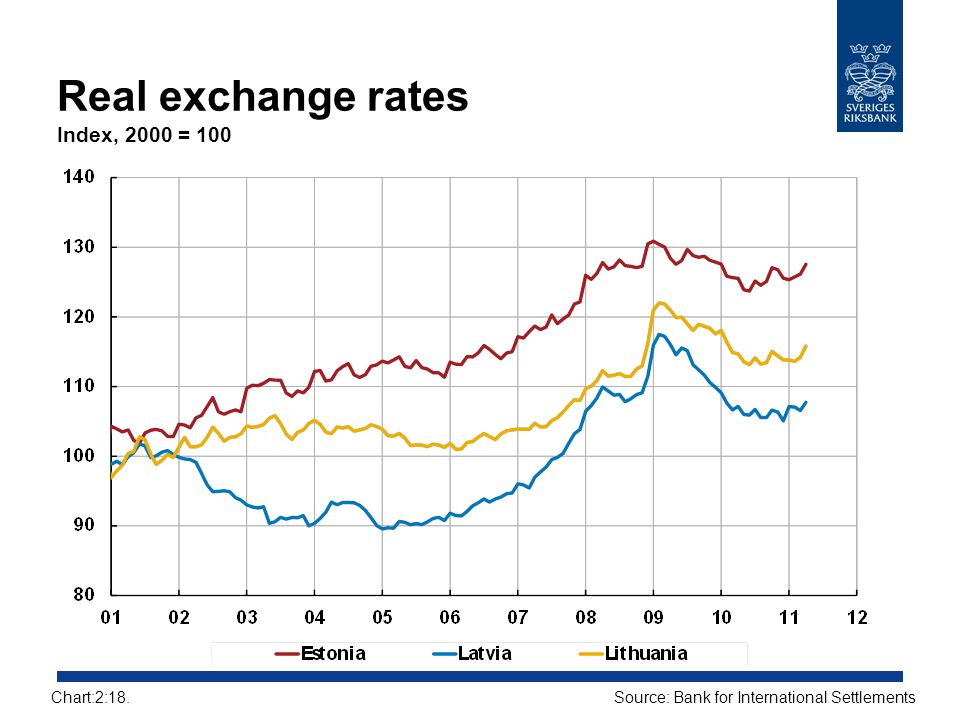 Real exchange rates Index, 2000 = 100