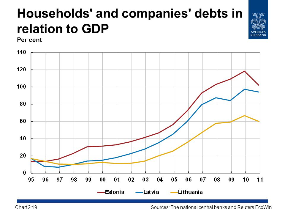 Households and companies debts in relation to GDP Per cent