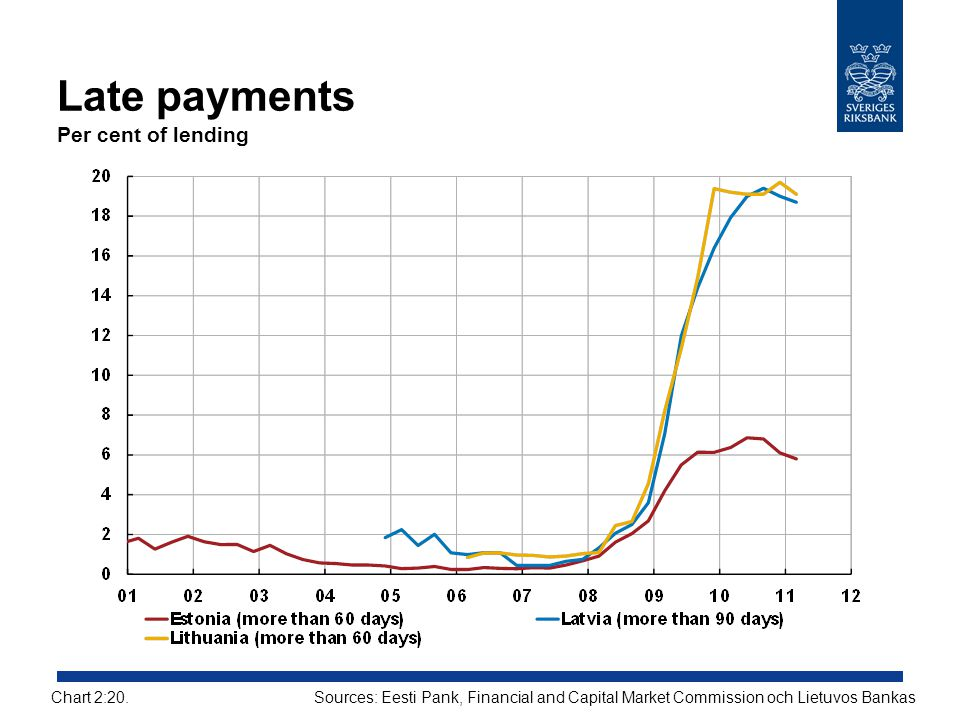 Late payments Per cent of lending