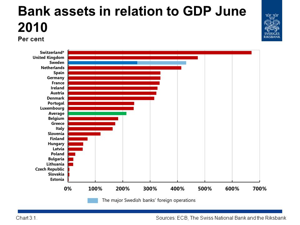 Bank assets in relation to GDP June 2010 Per cent