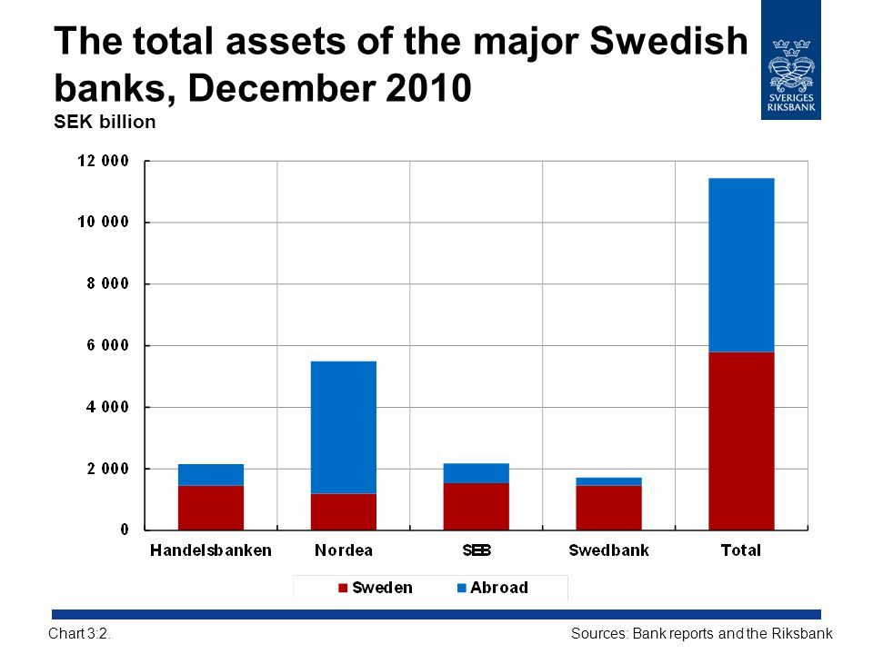 The total assets of the major Swedish banks, December 2010 SEK billion