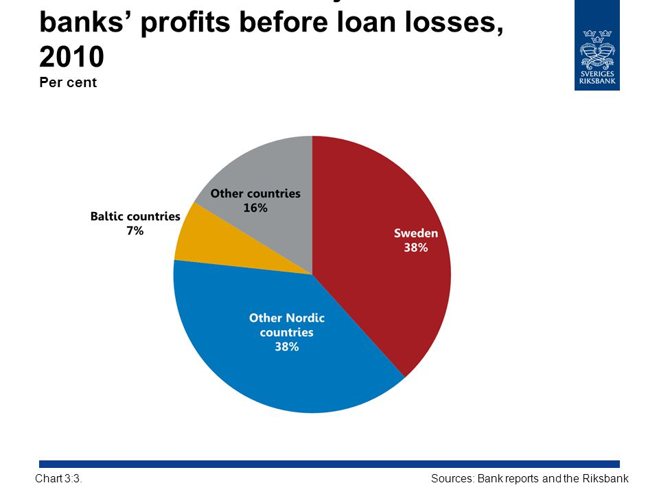Breakdown of the major Swedish banks' profits before loan losses, 2010 Per cent