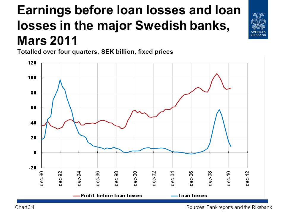 Earnings before loan losses and loan losses in the major Swedish banks, Mars 2011 Totalled over four quarters, SEK billion, fixed prices