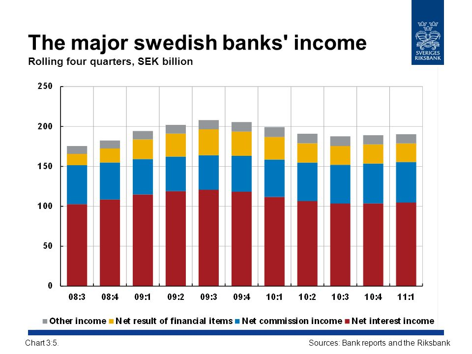 The major swedish banks income Rolling four quarters, SEK billion