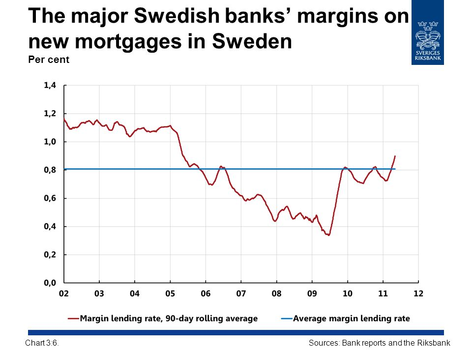 The major Swedish banks' margins on new mortgages in Sweden Per cent
