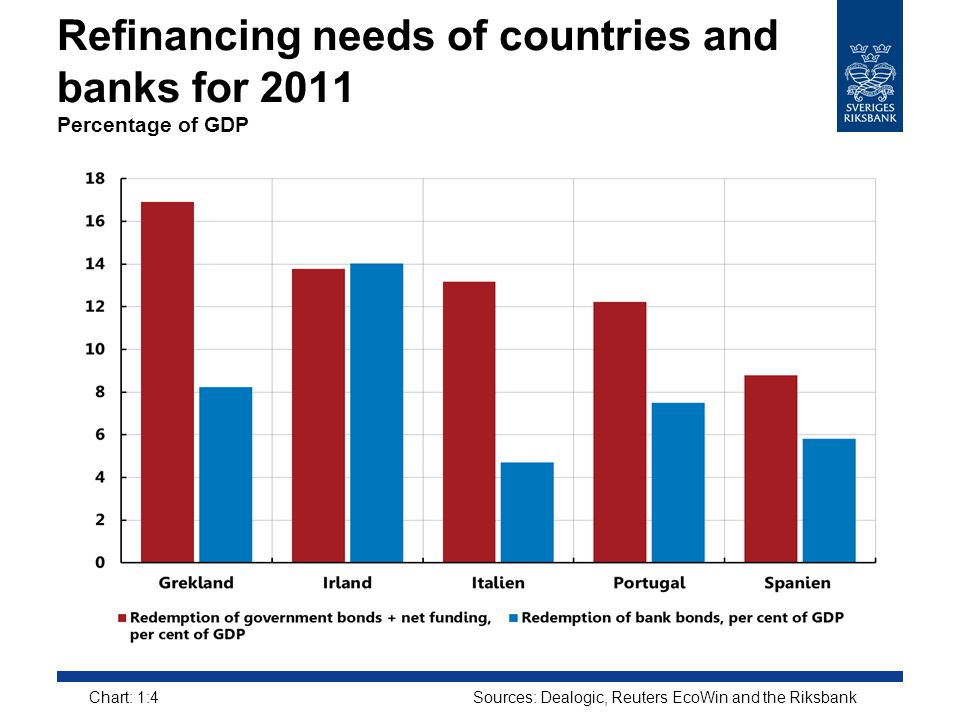 Refinancing needs of countries and banks for 2011 Percentage of GDP