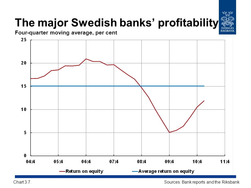 The major Swedish banks' profitability Four-quarter moving average, per cent