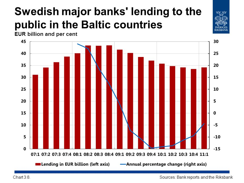 Swedish major banks lending to the public in the Baltic countries EUR billion and per cent