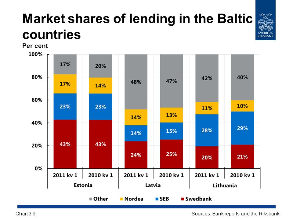 Market shares of lending in the Baltic countries Per cent