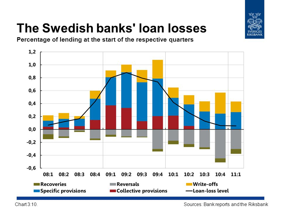 The Swedish banks loan losses Percentage of lending at the start of the respective quarters