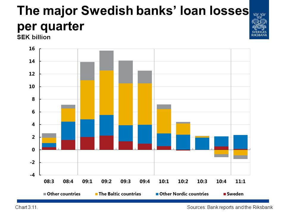 The major Swedish banks' loan losses per quarter SEK billion