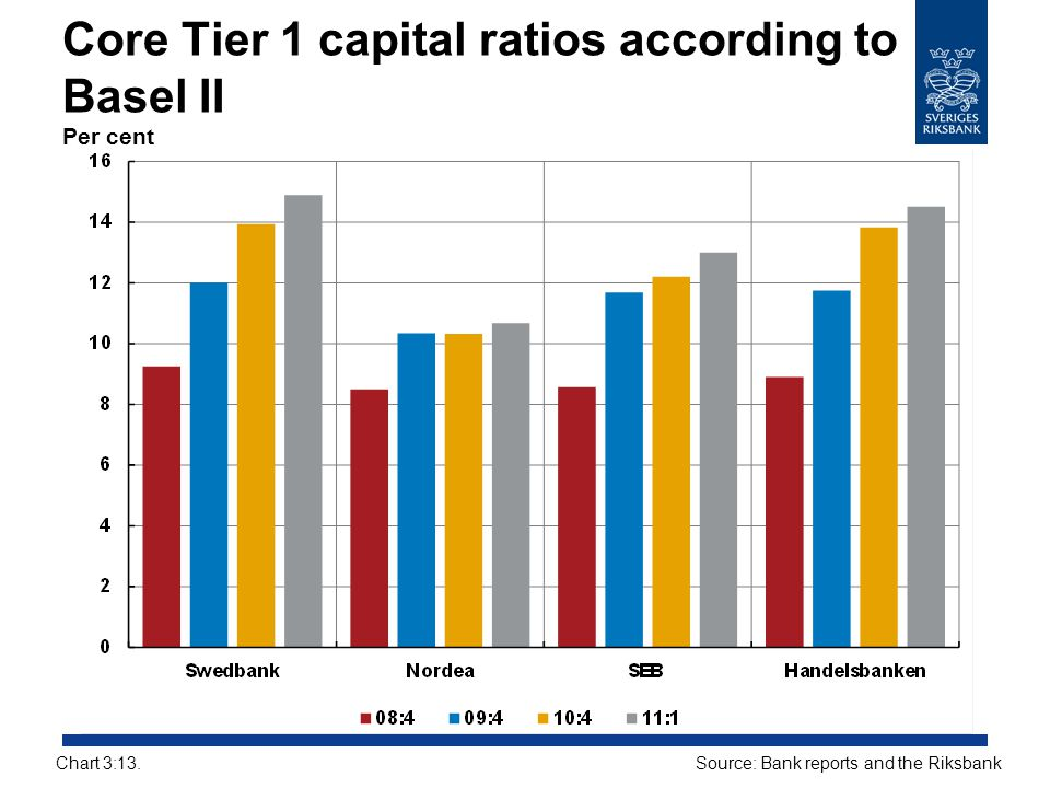 Core Tier 1 capital ratios according to Basel II Per cent