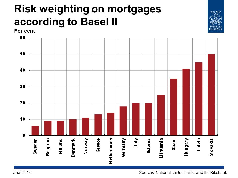 Risk weighting on mortgages according to Basel II Per cent