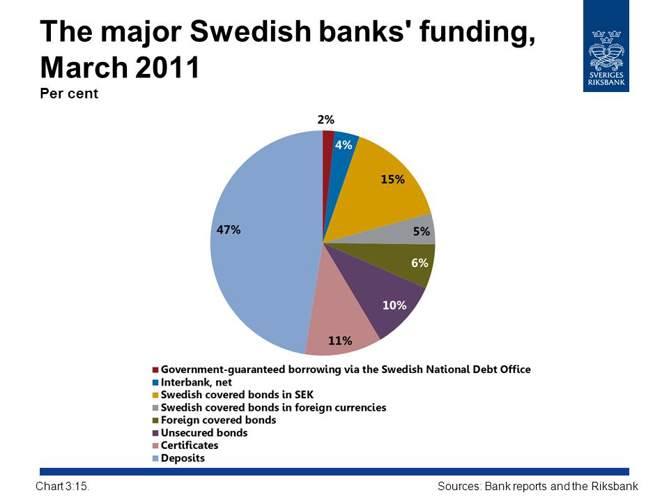 The major Swedish banks funding, March 2011 Per cent