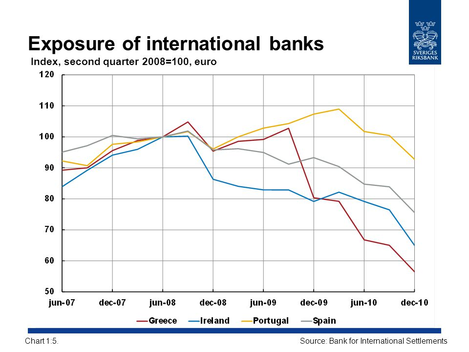 Exposure of international banks Index, second quarter 2008=100, euro