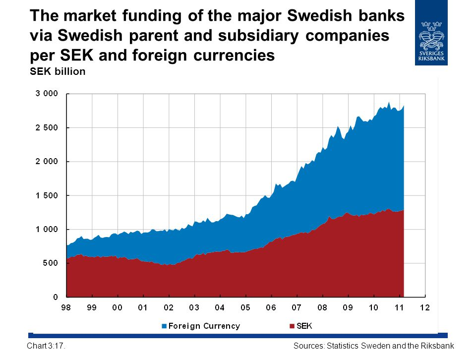 The market funding of the major Swedish banks via Swedish parent and subsidiary companies per SEK and foreign currencies SEK billion