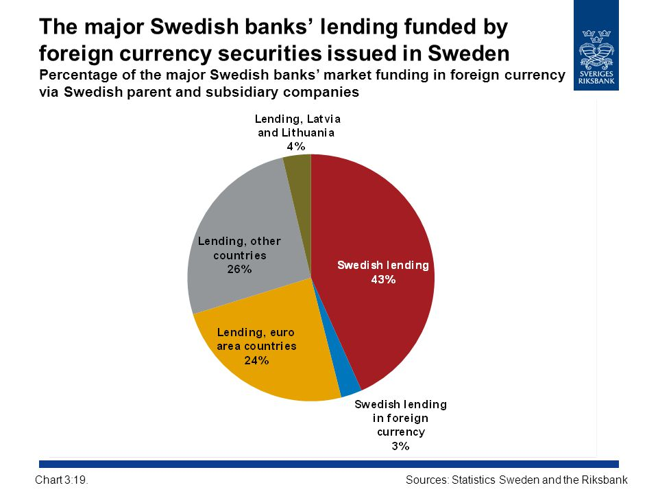 The major Swedish banks' lending funded by foreign currency securities issued in Sweden Percentage of the major Swedish banks' market funding in foreign currency via Swedish parent and subsidiary companies