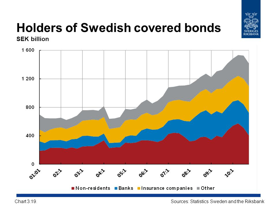 Holders of Swedish covered bonds SEK billion