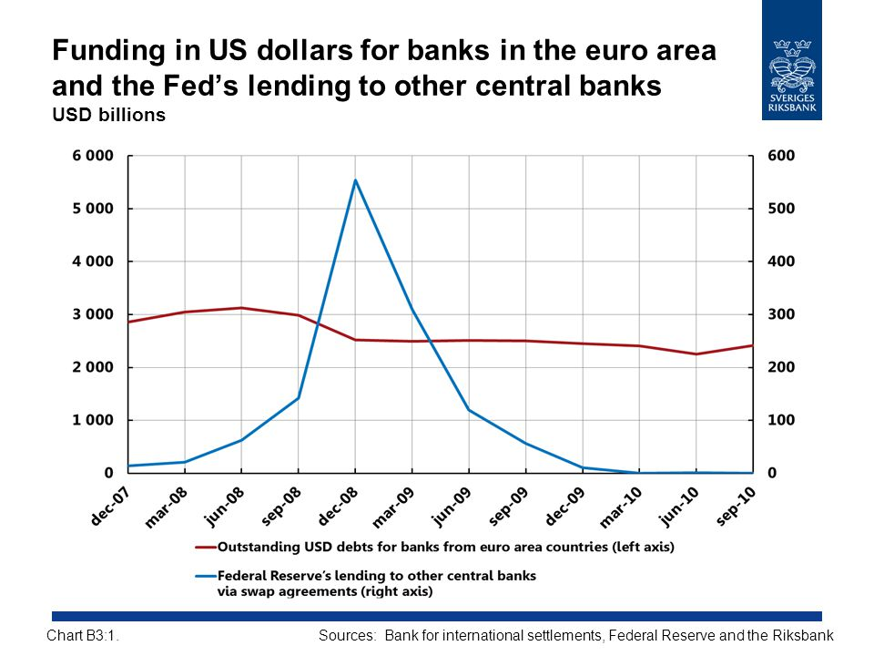 Funding in US dollars for banks in the euro area and the Fed's lending to other central banks USD billions