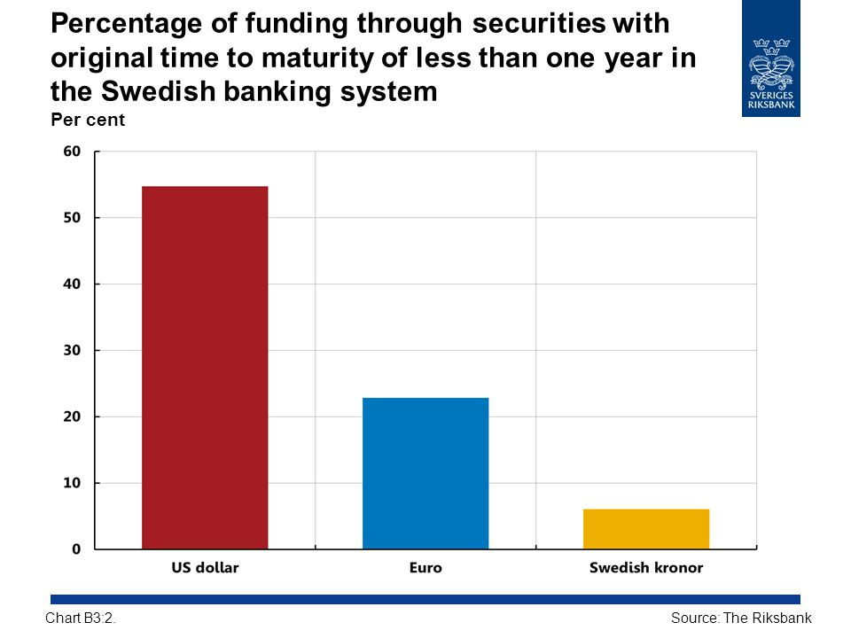 Percentage of funding through securities with original time to maturity of less than one year in the Swedish banking system Per cent