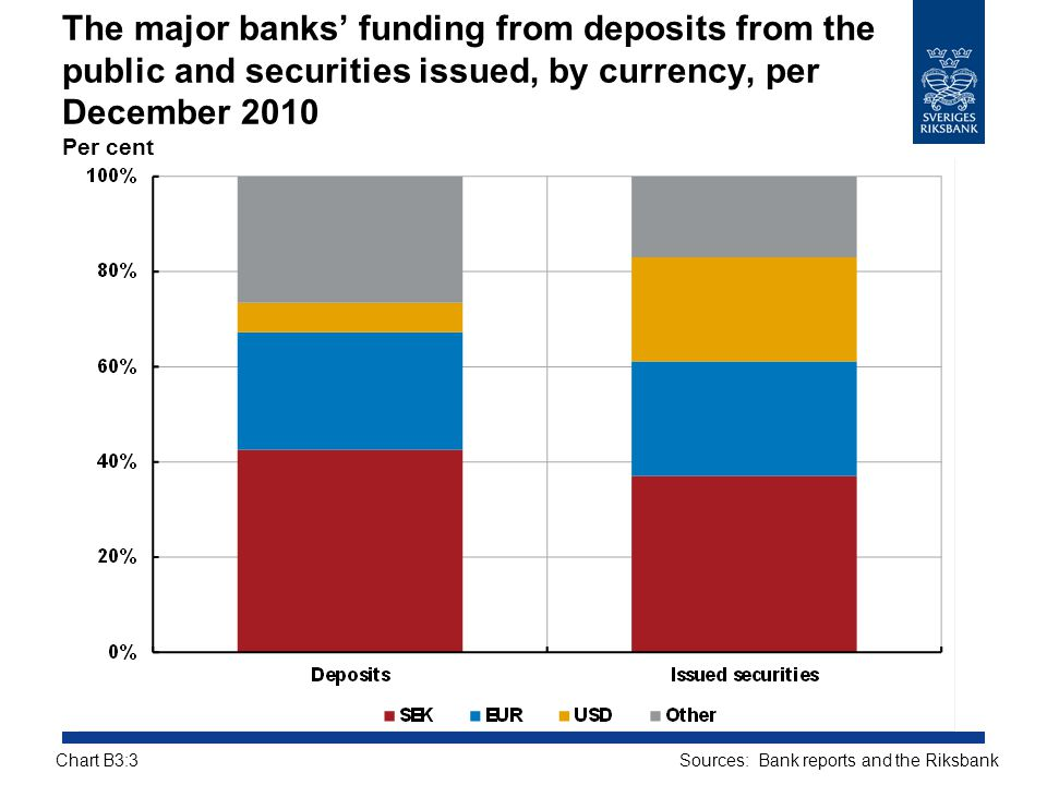 The major banks' funding from deposits from the public and securities issued, by currency, per December 2010 Per cent