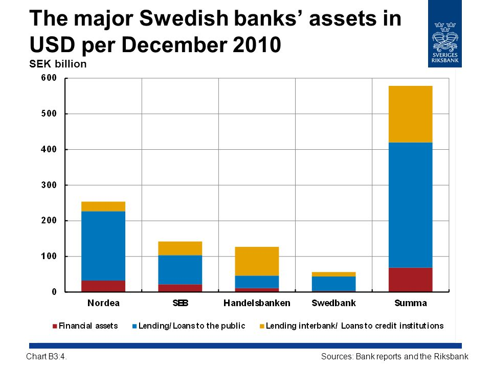 The major Swedish banks' assets in USD per December 2010 SEK billion
