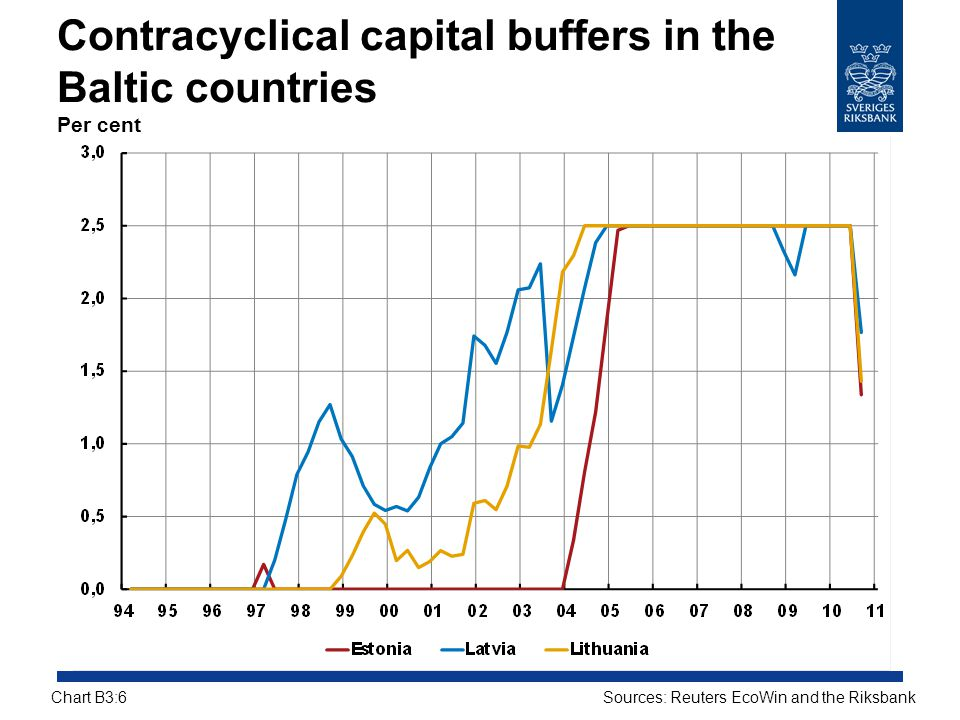 Contracyclical capital buffers in the Baltic countries Per cent