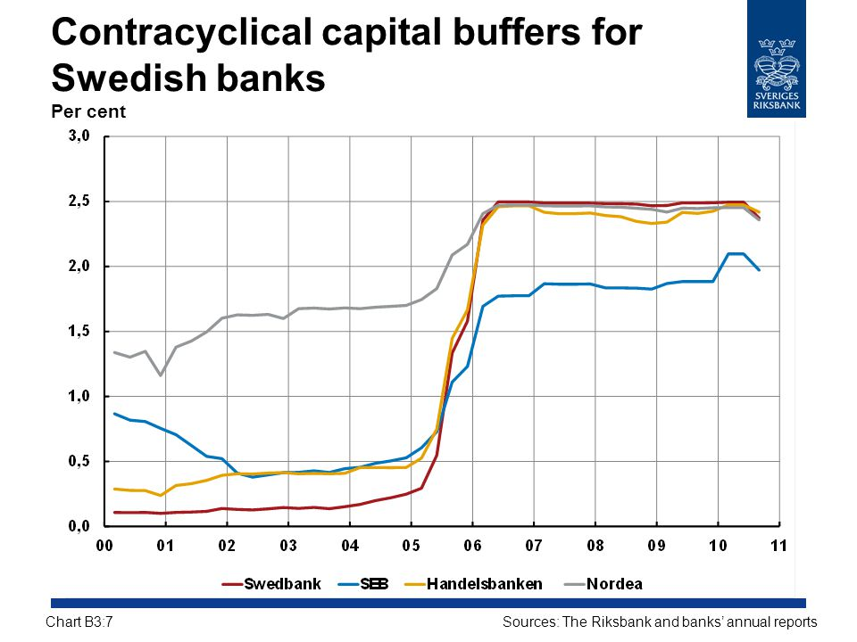 Contracyclical capital buffers for Swedish banks Per cent
