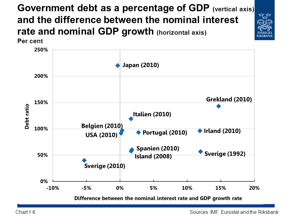 Government debt as a percentage of GDP (vertical axis) and the difference between the nominal interest rate and nominal GDP growth (horizontal axis) Per cent