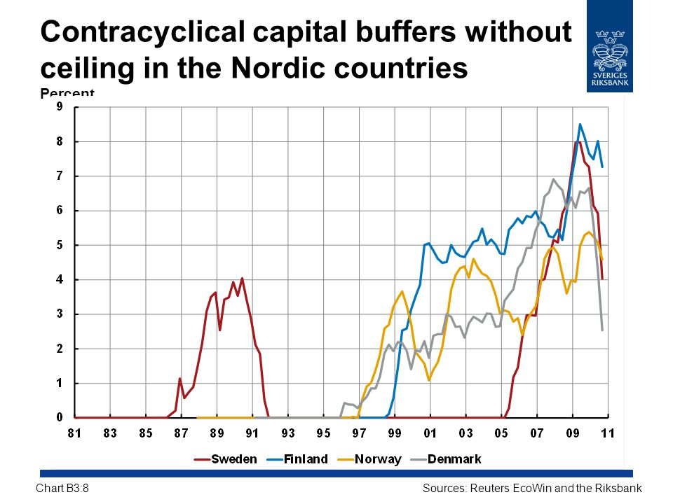 Contracyclical capital buffers without ceiling in the Nordic countries Percent