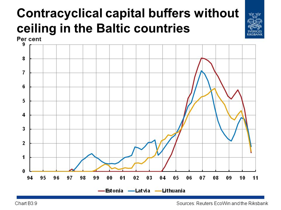 Contracyclical capital buffers without ceiling in the Baltic countries Per cent