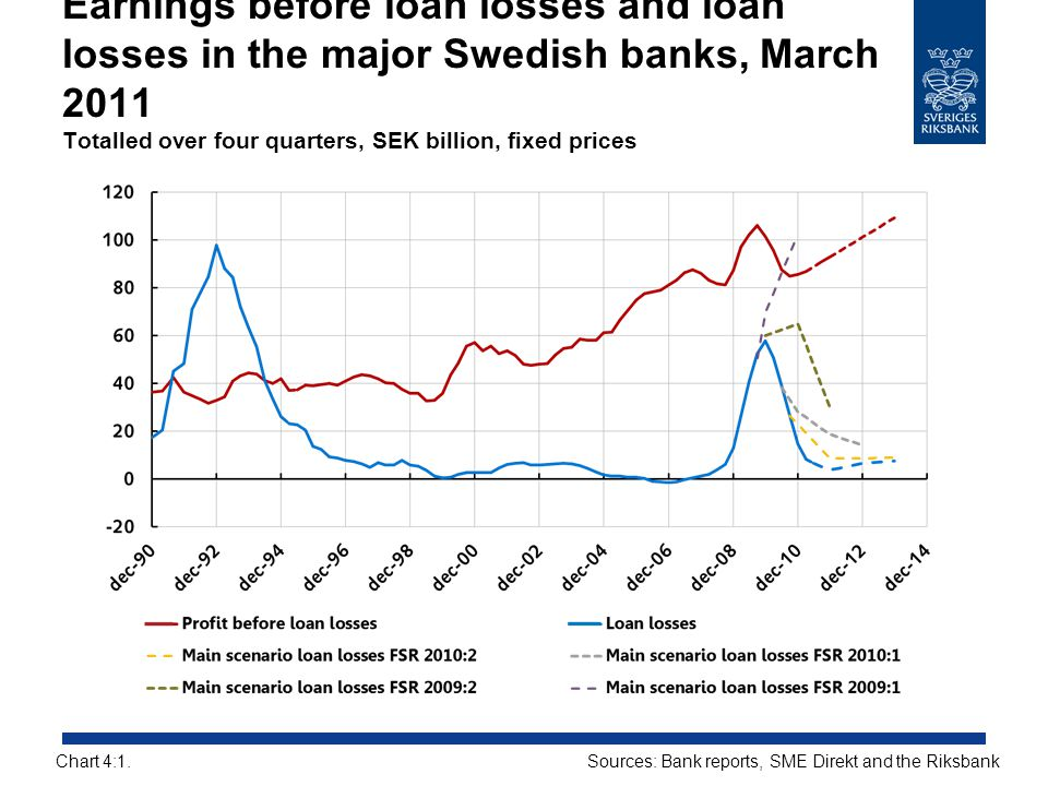 Earnings before loan losses and loan losses in the major Swedish banks, March 2011 Totalled over four quarters, SEK billion, fixed prices