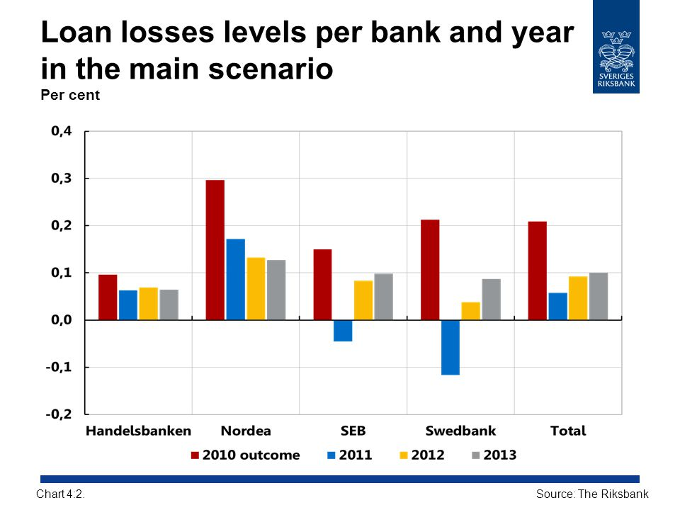 Loan losses levels per bank and year in the main scenario Per cent